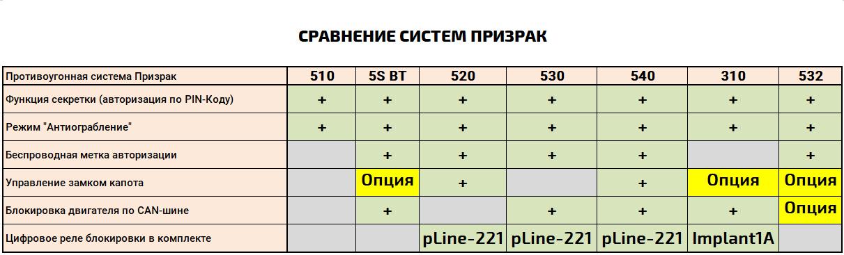 Таблица сравнения систем Призрак